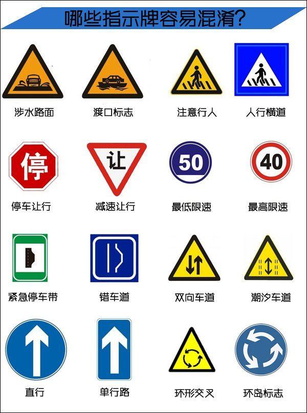 交通指示牌怎么看