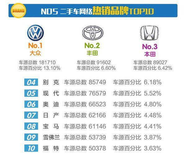 2017年2月份全国二手车交易市场行业数据报告