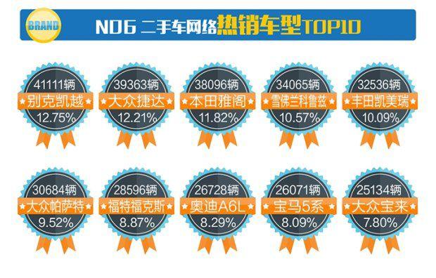 2017年1月份全国二手车交易市场行业数据报告