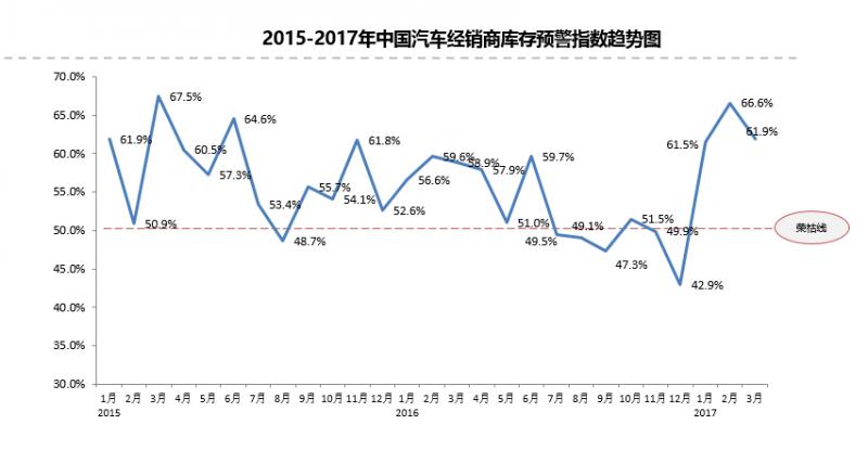 3月份二手车市场库存下降,同比实现微增长