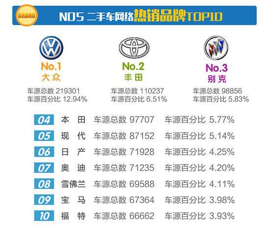 2017年4月份全国二手车市场行情报告