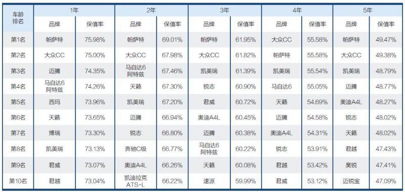 中国汽车保值率研究委员会发布《2017中国汽车保值率报告》