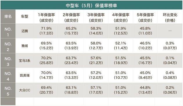 2017年5月份二手车保值率排行榜