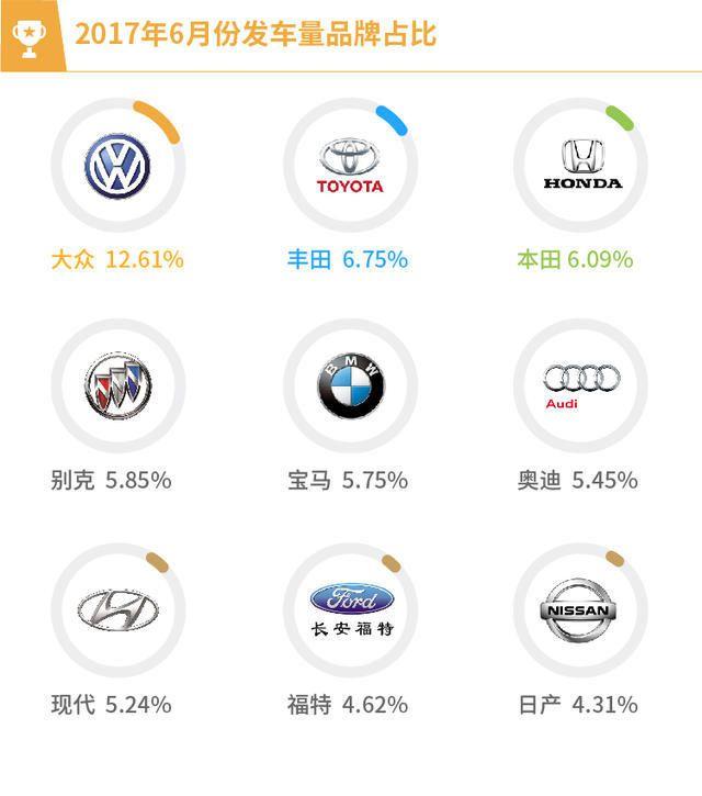 2017年6月全国二手车交易市场交易量数据报告