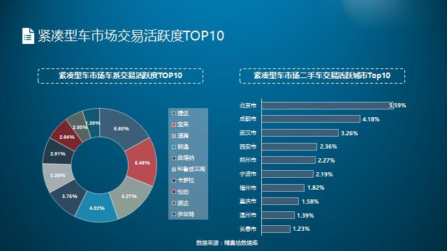 中国汽车流通协会2017年8月中国二手车保值率报告