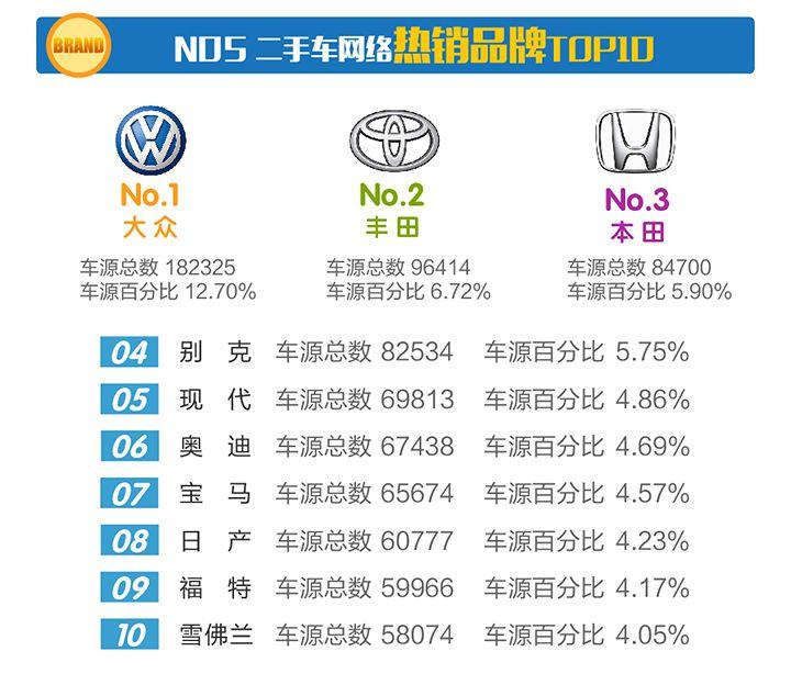 2017年8月全国二手车市场行情及行业数据报告
